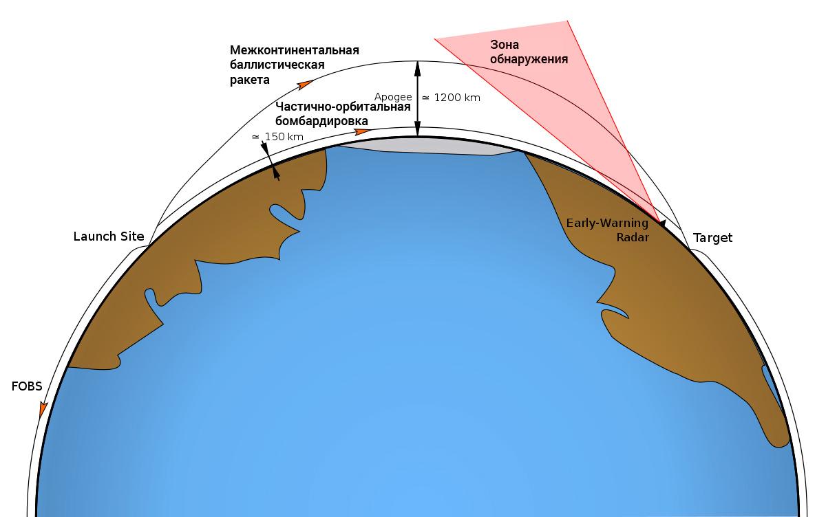 Принцип действия «обычной» межконтинентальной баллистической ракеты и частично-орбитальной бомбардировки fobs
