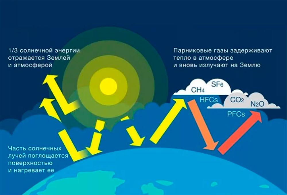Неизвестный парниковый газ в атмосфере древней Земли