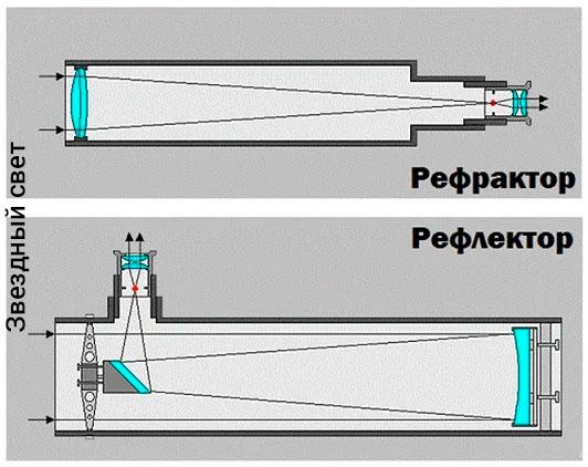 Сравнительный внешний вид телескопа рефлектора и телескопа рефрактора