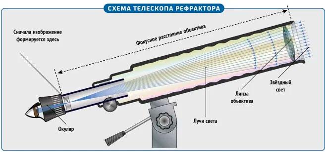 Схема любительского телескопа-рефрактора