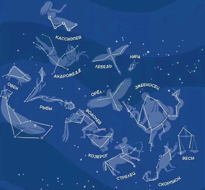 как объяснить детям что такое звезды и созвездия
