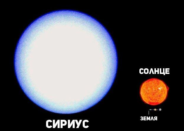 Сравнение размеров Сириуса А и нашего Солнца