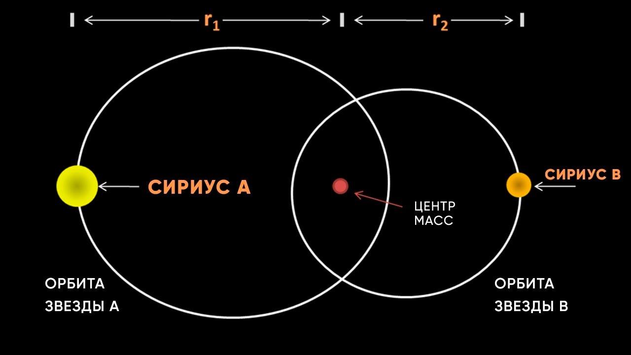 Мог ли Сириус B взорваться в виде сверхновой звезды