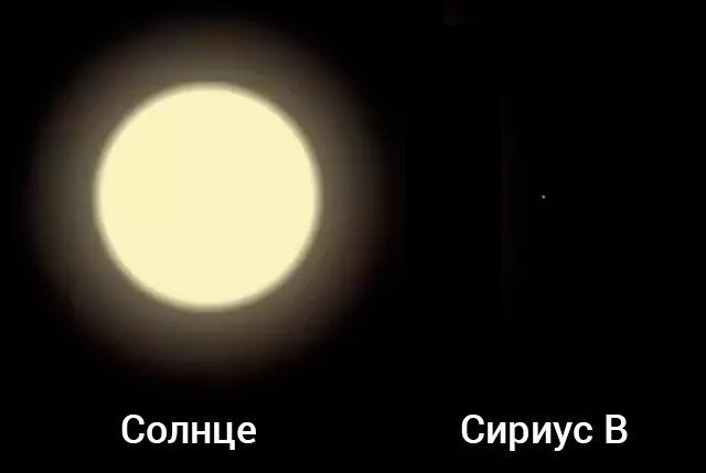 Сравнение размеров Солнца (желтый карлик) и Сириус B (белый карлик).