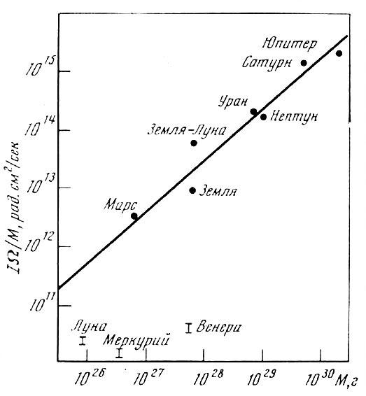 как могли называться спутники венеры и меркурия