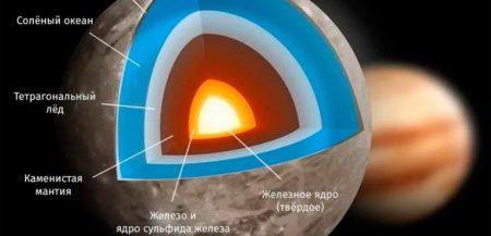 Есть ли жизнь на ледяном спутнике Юпитера - Европе?