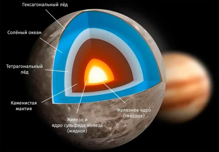 Внутреннее строение Европы - спутника Юпитера