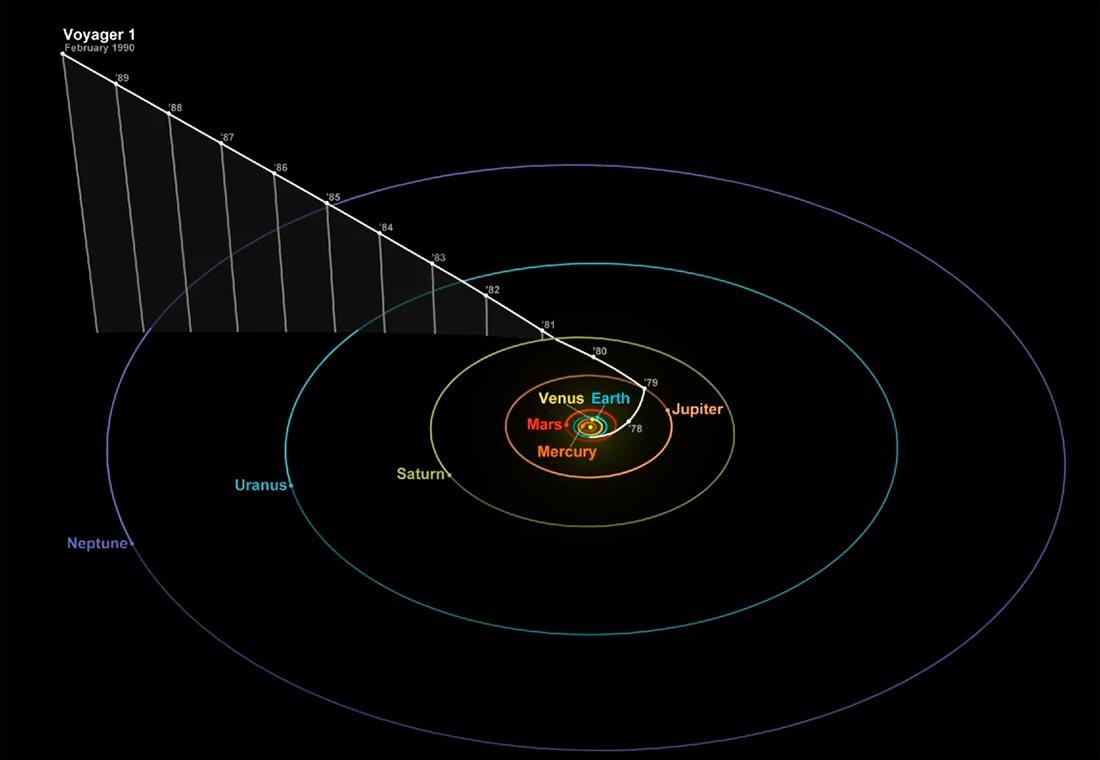 Полет «Вояджера-1» через Солнечную систему