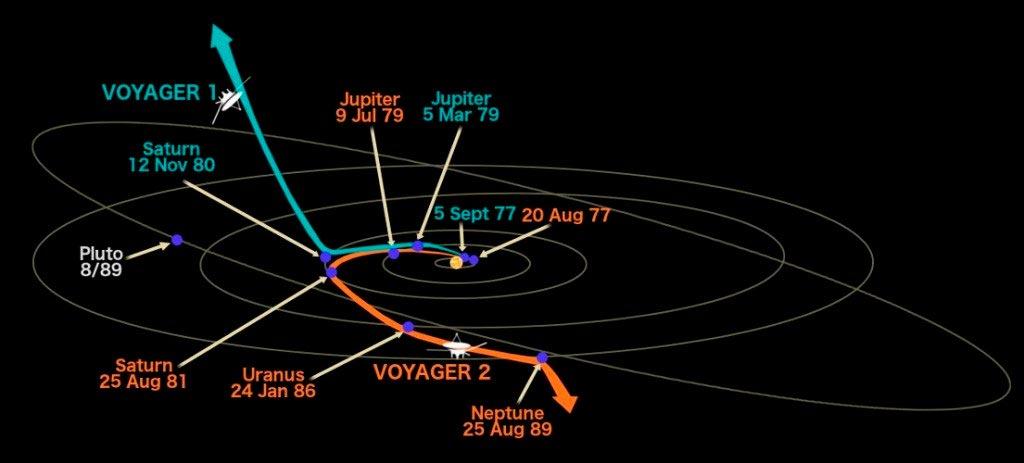 схема направления полета вояджера-1