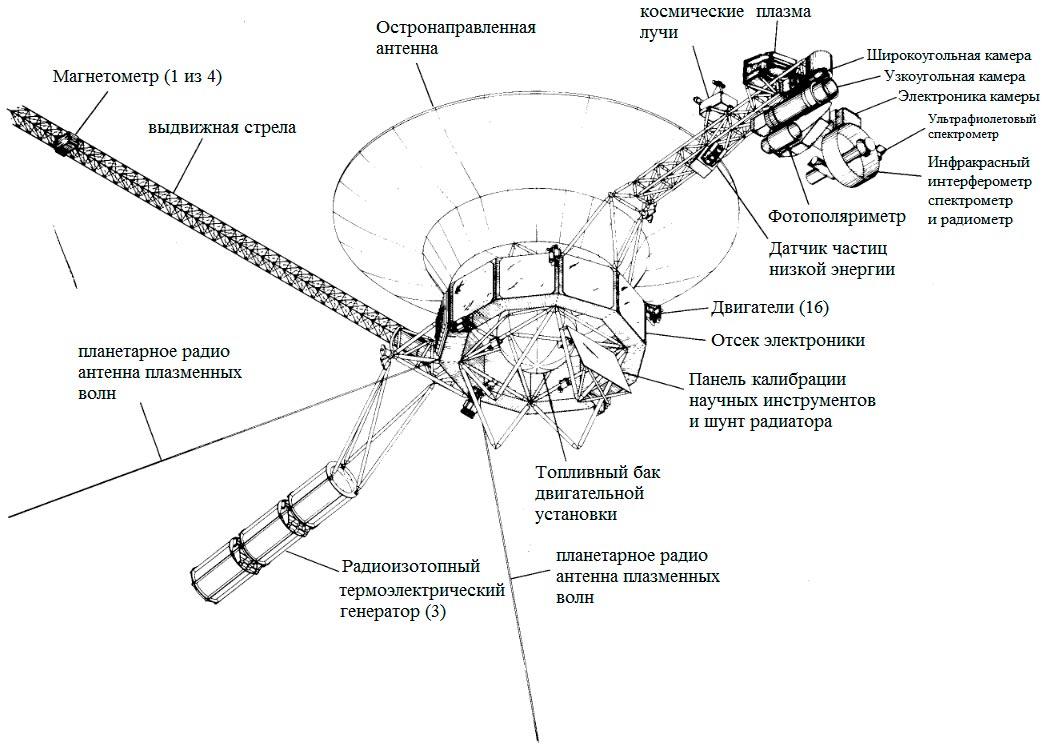 Схема утройства космического зонда «Вояджер-1»
