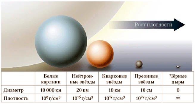 Примерная плотность различных сверхмассивных космический тел: белых карликов, нейтронных, кварковых звезд и т.п.