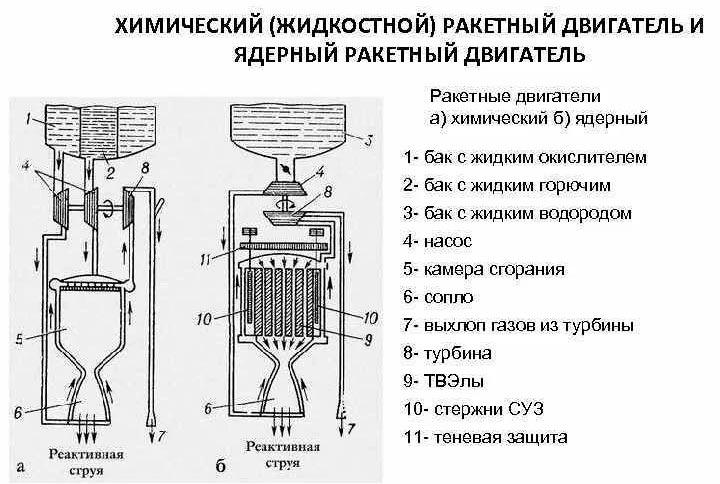 Сравнение принципов работы жидкостного и ядерного реактивных двигателей