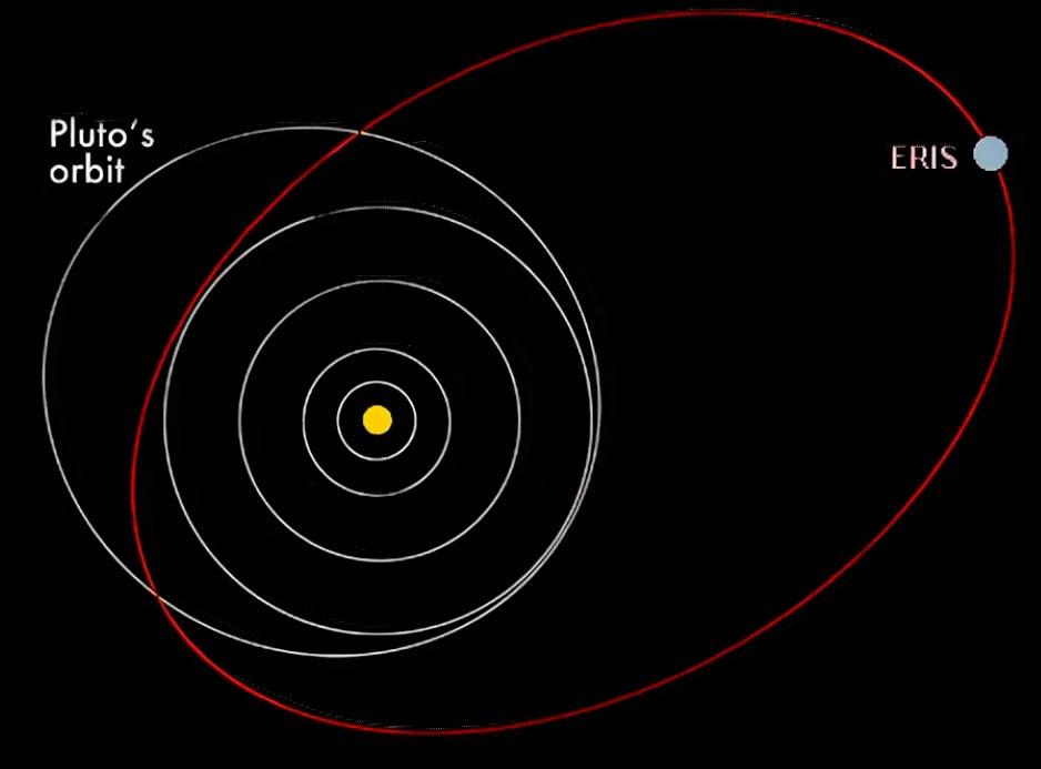 Так выглядит орбита Эриды если смотреть на неё «сверху»