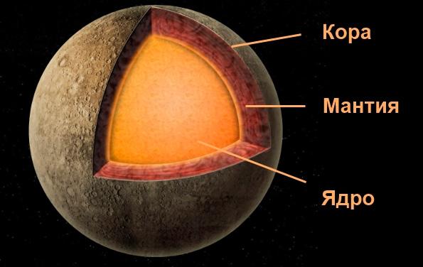 Внутреннее строение планеты Меркурий