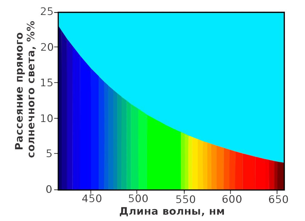 Спектр видимого цвета разложенный по цветам