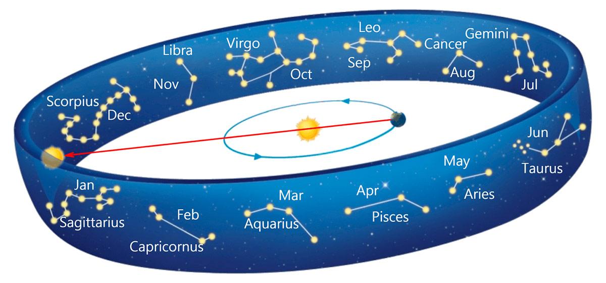 Что значит: Солнце находится в созвездии