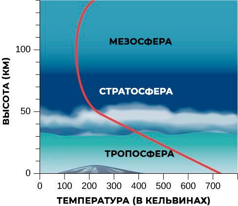 газы атмосферы венеры