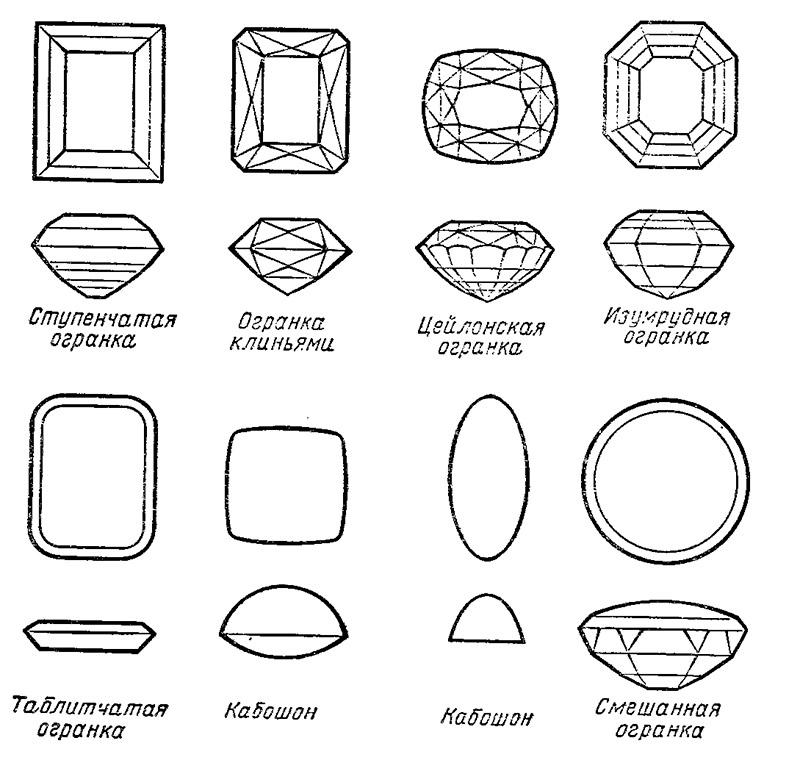Типичные виды огранки драгоценных камней